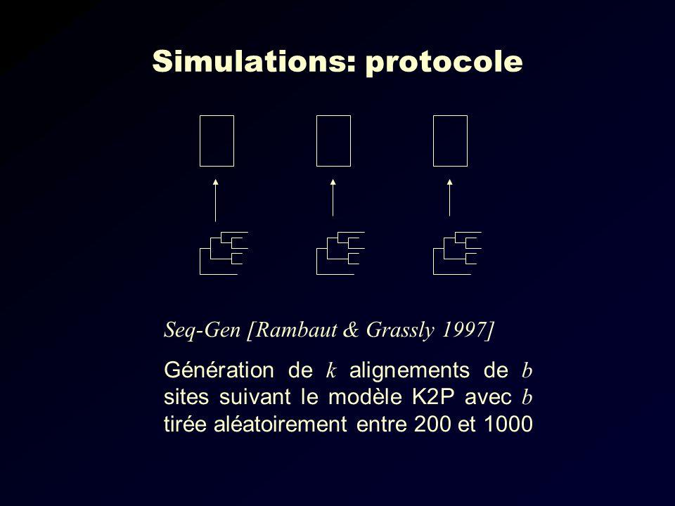 Simulations: protocole Seq-Gen [Rambaut & Grassly 1997] Génération de k alignements de b sites suivant le modèle K2P avec b tirée aléatoirement entre 200 et 1000