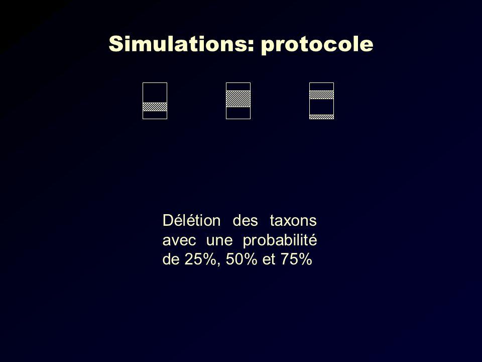 Simulations: protocole Délétion des taxons avec une probabilité de 25%, 50% et 75%