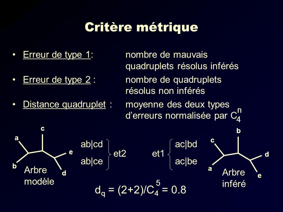 Critère métrique Erreur de type 1: nombre de mauvais quadruplets résolus inférés Erreur de type 2 : nombre de quadruplets résolus non inférés Distance quadruplet : moyenne des deux types derreurs normalisée par C 5 4 a b c d e c a b e d Arbre modèle Arbre inféré ac|bd ac|be ab|cd ab|ce et2 et1 d q = (2+2)/C 4 = 0.8 n