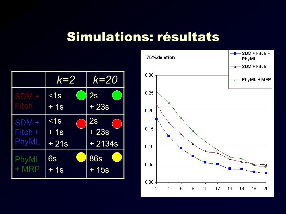 Simulations: résultats k=2k=20 SDM + Fitch <1s + 1s 2s + 23s SDM + Fitch + PhyML <1s + 1s + 21s 2s + 23s + 2134s PhyML + MRP 6s + 1s 86s + 15s