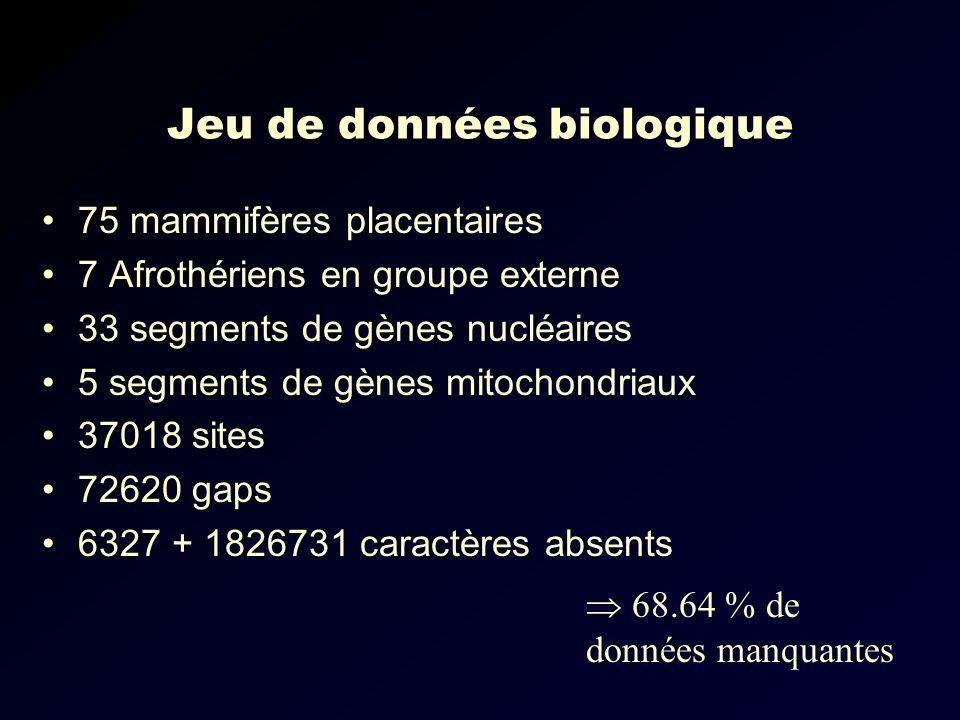 Jeu de données biologique 75 mammifères placentaires 7 Afrothériens en groupe externe 33 segments de gènes nucléaires 5 segments de gènes mitochondriaux 37018 sites 72620 gaps 6327 + 1826731 caractères absents 68.64 % de données manquantes