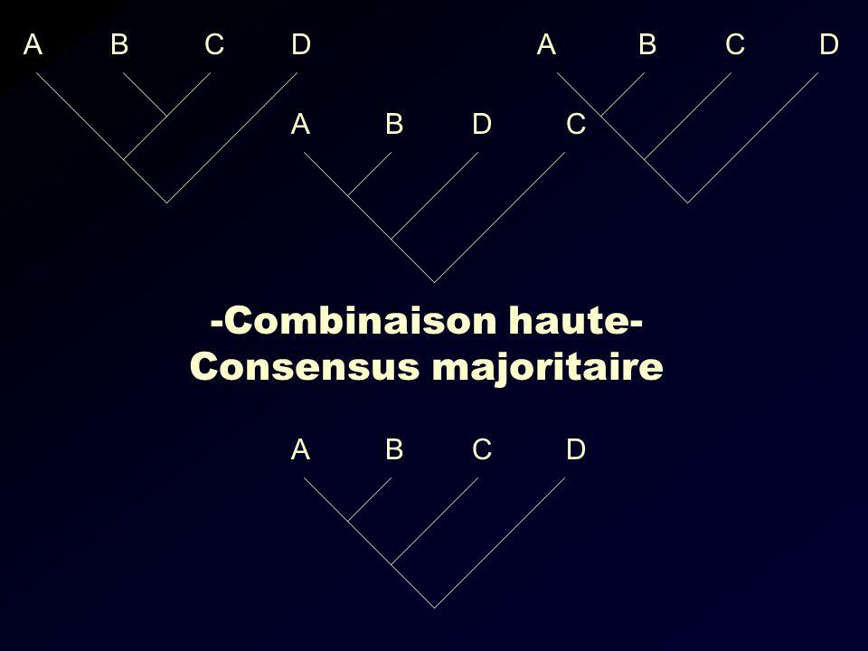 -Combinaison haute- Consensus majoritaire ABCD ABDC ABCD ABCD