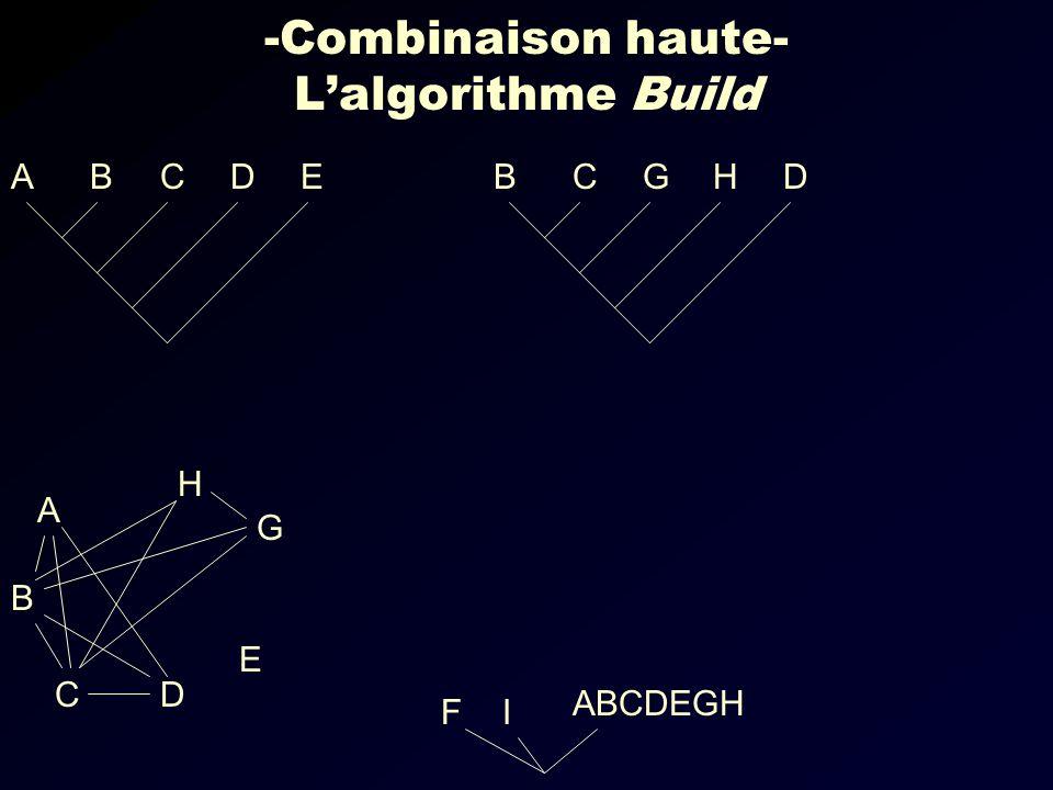 -Combinaison haute- Lalgorithme Build EDCBADHGCB IF ABCDEGH G E DC B A H