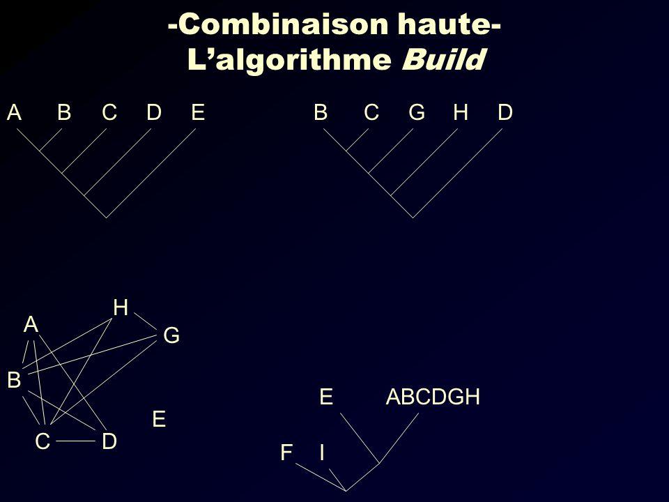 -Combinaison haute- Lalgorithme Build EDCBADHGCB IF ABCDGH G E DC B A H E