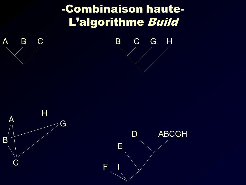 -Combinaison haute- Lalgorithme Build CBAHGCB IF ABCGH E D G C B A H