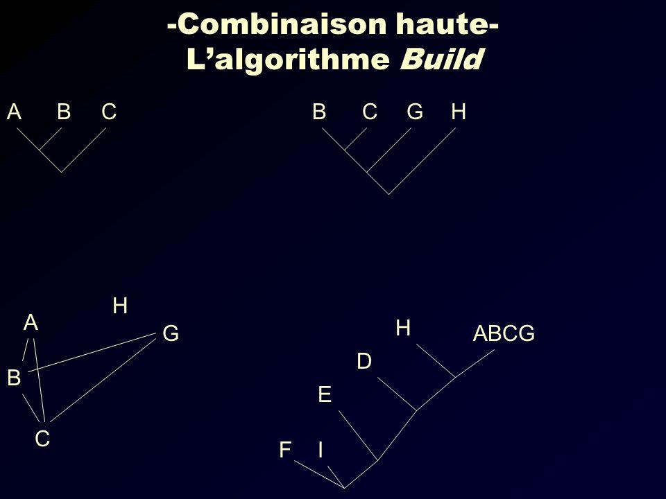 -Combinaison haute- Lalgorithme Build CBAHGCB IF ABCG E D G C B A H H