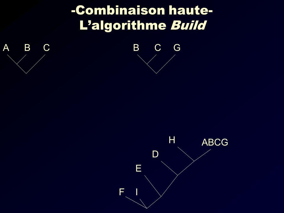-Combinaison haute- Lalgorithme Build CBAGCB IF ABCG E D H
