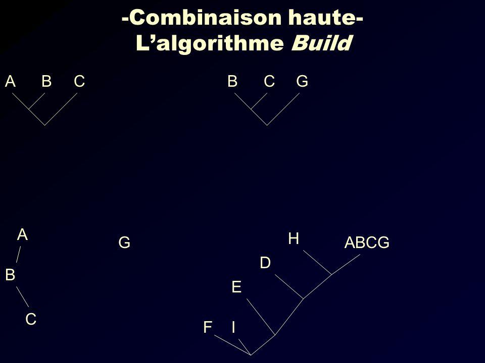 -Combinaison haute- Lalgorithme Build CBAGCB IF ABCG E D H G C B A