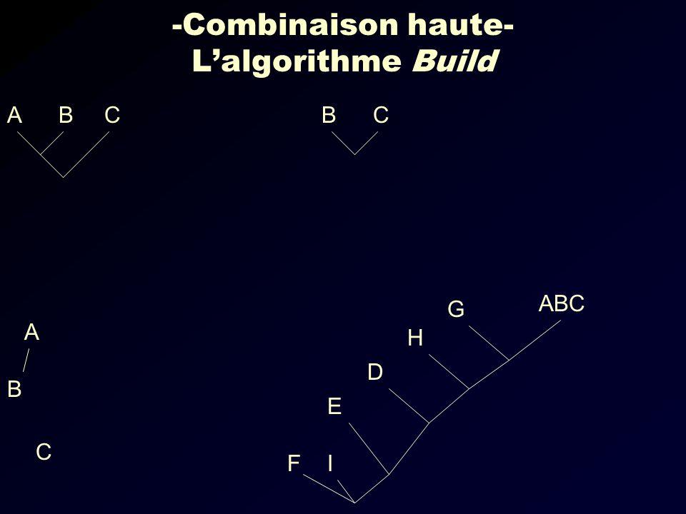 -Combinaison haute- Lalgorithme Build CBACB IF ABC E D H G B A C