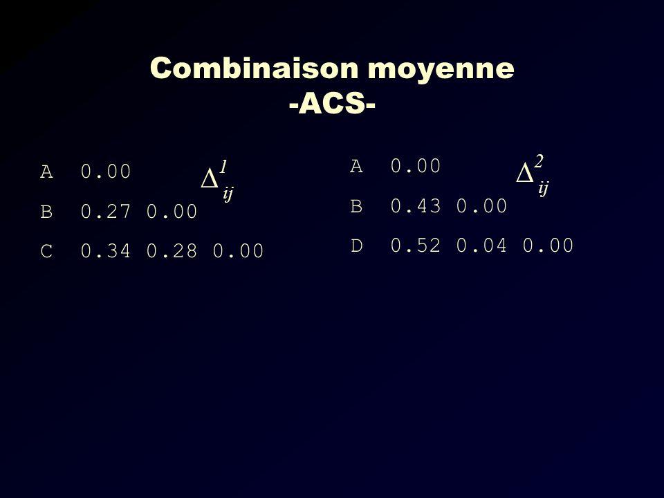 Combinaison moyenne -ACS- A 0.00 B 0.27 0.00 C 0.34 0.28 0.00 A 0.00 B 0.43 0.00 D 0.52 0.04 0.00 1 ij 2