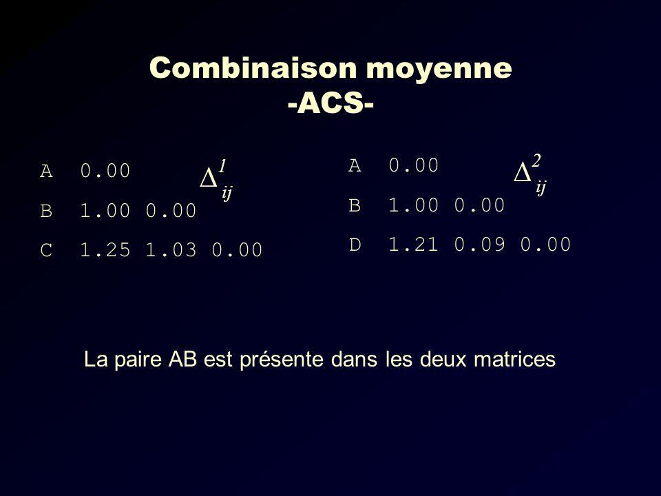 Combinaison moyenne -ACS- A 0.00 B 1.00 0.00 C 1.25 1.03 0.00 A 0.00 B 1.00 0.00 D 1.21 0.09 0.00 1 ij 2 La paire AB est présente dans les deux matrices ij
