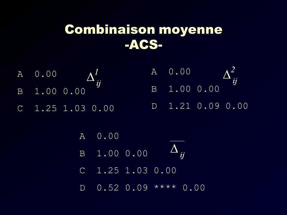 Combinaison moyenne -ACS- A 0.00 B 1.00 0.00 C 1.25 1.03 0.00 A 0.00 B 1.00 0.00 D 1.21 0.09 0.00 1 ij 2 A 0.00 B 1.00 0.00 C 1.25 1.03 0.00 D 0.52 0.09 **** 0.00 ij