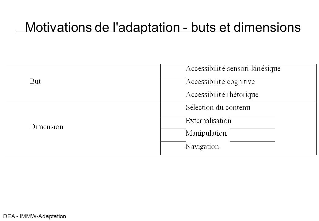 DEA - IMMW-Adaptation Motivations de l adaptation - buts et dimensions
