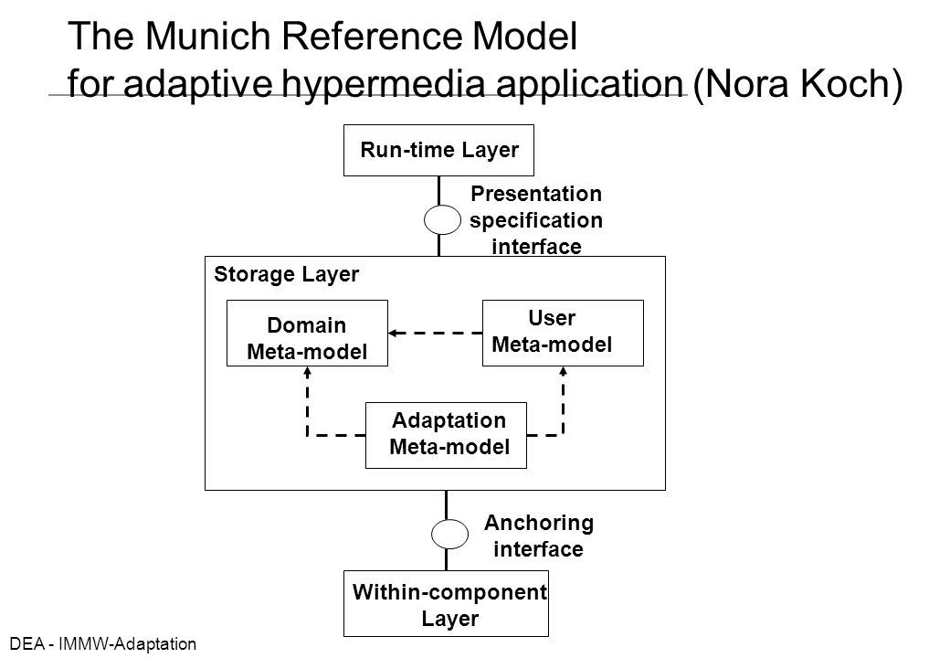 DEA - IMMW-Adaptation The Munich Reference Model for adaptive hypermedia application (Nora Koch) Run-time Layer Domain Meta-model User Meta-model Adaptation Meta-model Storage Layer Within-component Layer Anchoring interface Presentation specification interface
