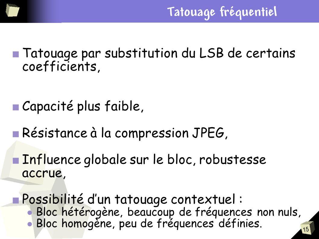 15 Tatouage par substitution du LSB de certains coefficients, Capacité plus faible, Résistance à la compression JPEG, Influence globale sur le bloc, r