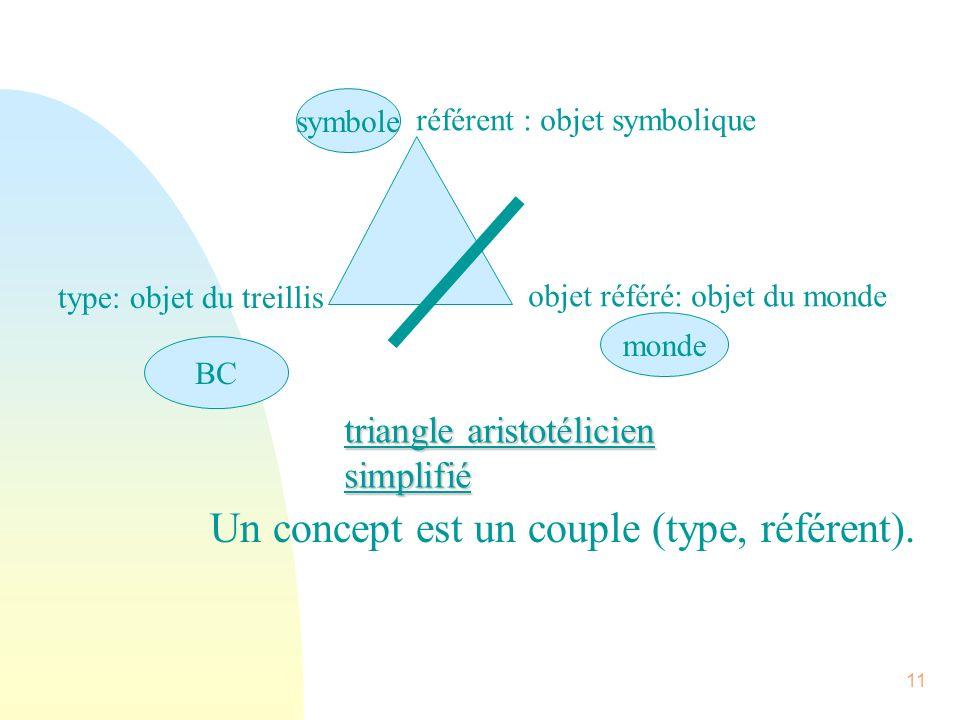 11 référent : objet symbolique type: objet du treillis objet référé: objet du monde symbole monde BC triangle aristotélicien simplifié Un concept est