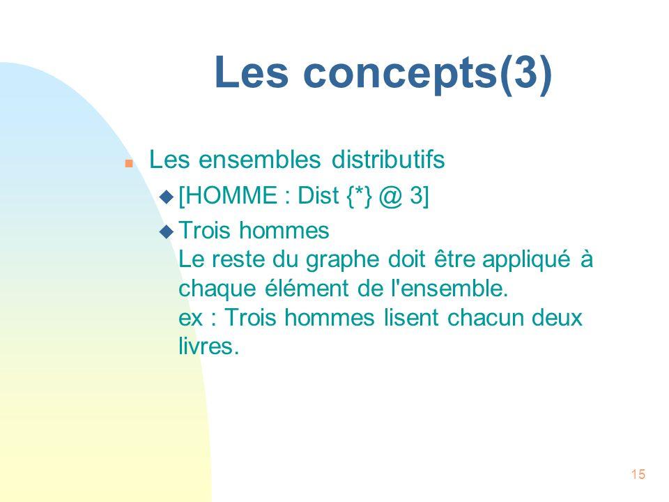 15 Les concepts(3) n Les ensembles distributifs u [HOMME : Dist {*} @ 3] u Trois hommes Le reste du graphe doit être appliqué à chaque élément de l'en