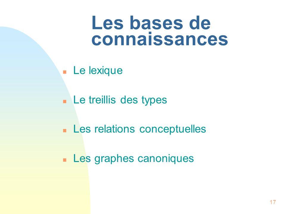 17 Les bases de connaissances n Le lexique n Le treillis des types n Les relations conceptuelles n Les graphes canoniques