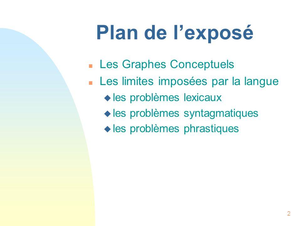 2 Plan de lexposé n Les Graphes Conceptuels n Les limites imposées par la langue u les problèmes lexicaux u les problèmes syntagmatiques u les problèm