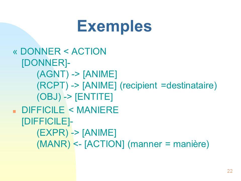 22 Exemples « DONNER [ANIME] (RCPT) -> [ANIME] (recipient =destinataire) (OBJ) -> [ENTITE] n DIFFICILE [ANIME] (MANR) <- [ACTION] (manner = manière)