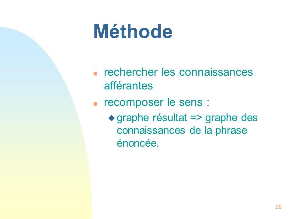 28 Méthode n rechercher les connaissances afférantes n recomposer le sens : u graphe résultat => graphe des connaissances de la phrase énoncée.