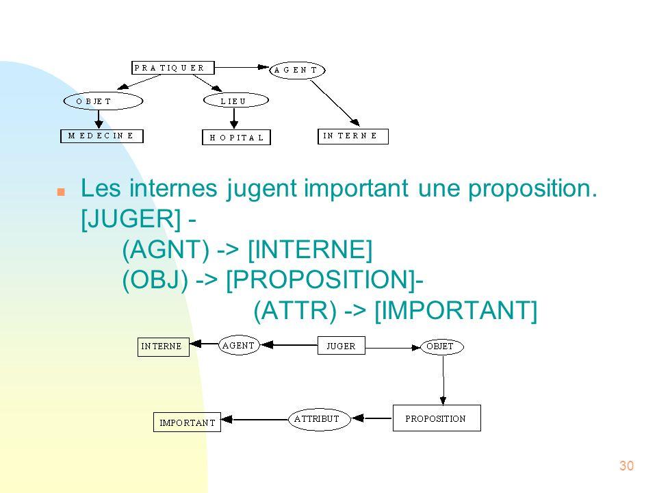 30 n Les internes jugent important une proposition. [JUGER] - (AGNT) -> [INTERNE] (OBJ) -> [PROPOSITION]- (ATTR) -> [IMPORTANT]