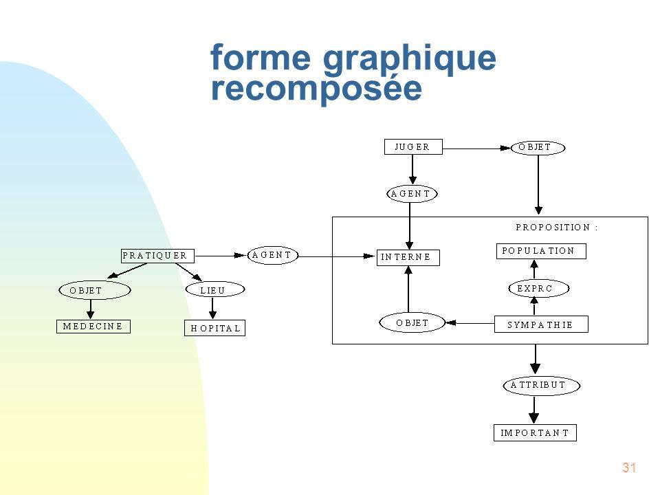 31 forme graphique recomposée