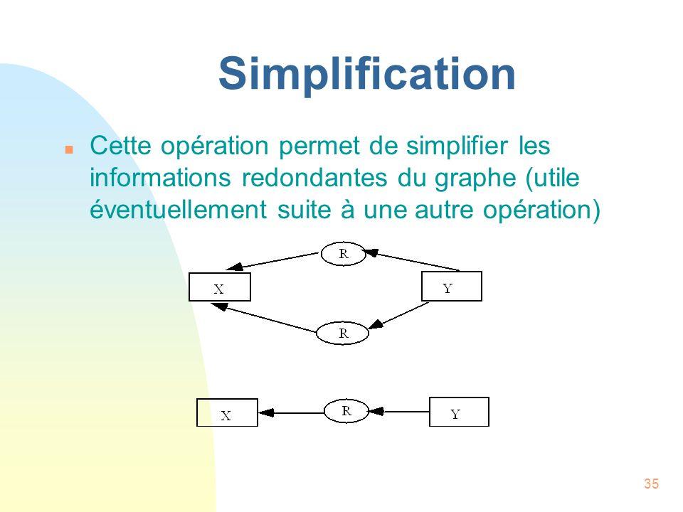 35 Simplification n Cette opération permet de simplifier les informations redondantes du graphe (utile éventuellement suite à une autre opération)