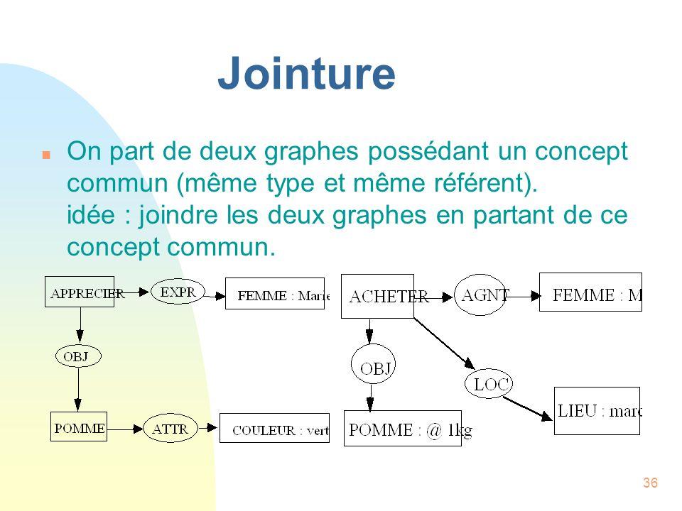36 Jointure n On part de deux graphes possédant un concept commun (même type et même référent). idée : joindre les deux graphes en partant de ce conce
