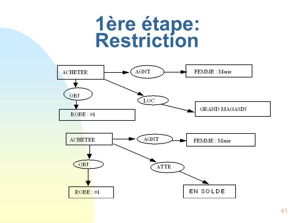 41 1ère étape: Restriction