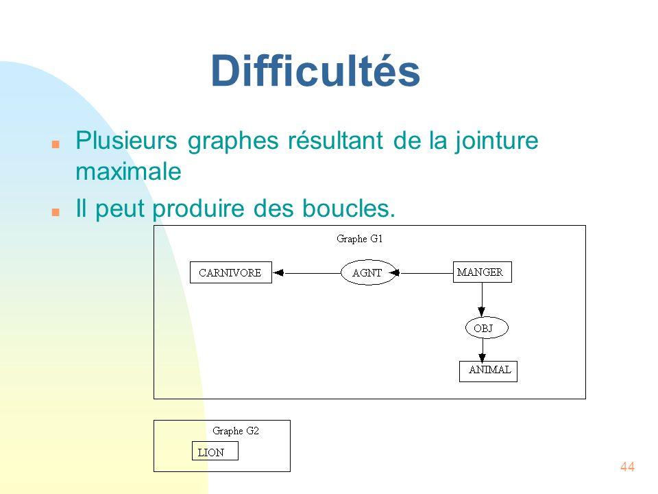 44 Difficultés n Plusieurs graphes résultant de la jointure maximale n Il peut produire des boucles.
