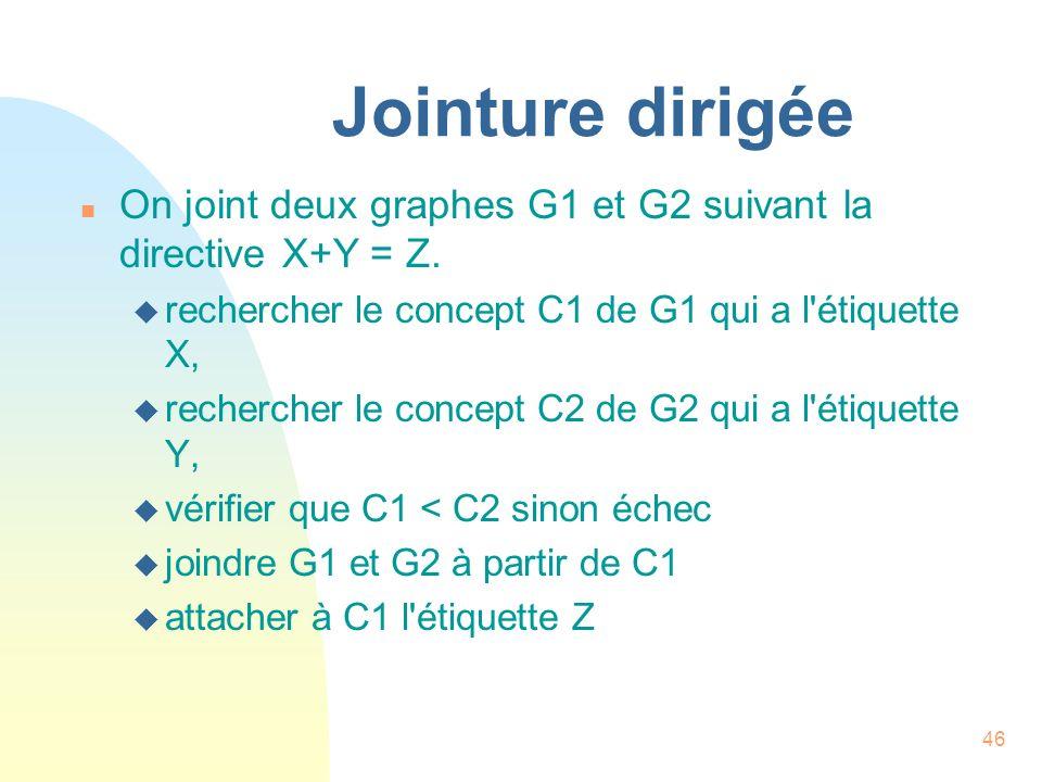 46 Jointure dirigée n On joint deux graphes G1 et G2 suivant la directive X+Y = Z. u rechercher le concept C1 de G1 qui a l'étiquette X, u rechercher