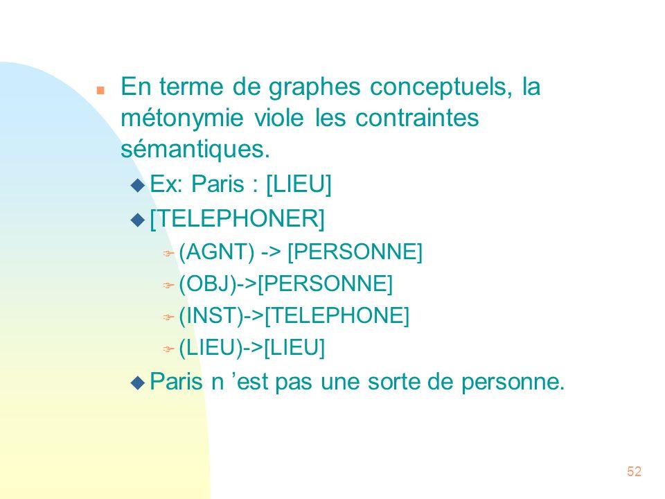 52 n En terme de graphes conceptuels, la métonymie viole les contraintes sémantiques. u Ex: Paris : [LIEU] u [TELEPHONER] F (AGNT) -> [PERSONNE] F (OB