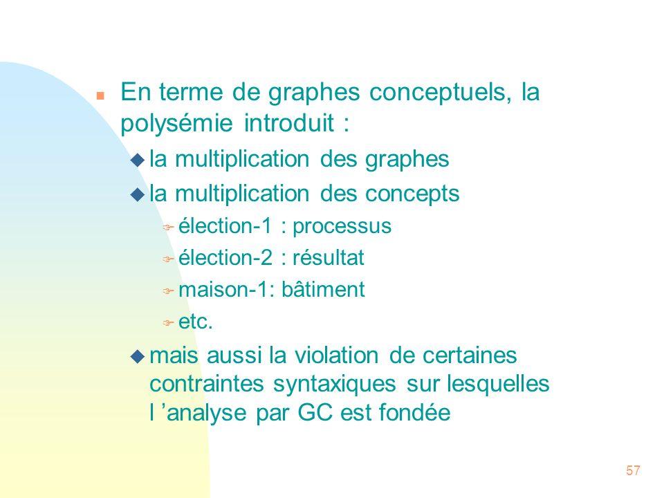 57 n En terme de graphes conceptuels, la polysémie introduit : u la multiplication des graphes u la multiplication des concepts F élection-1 : process