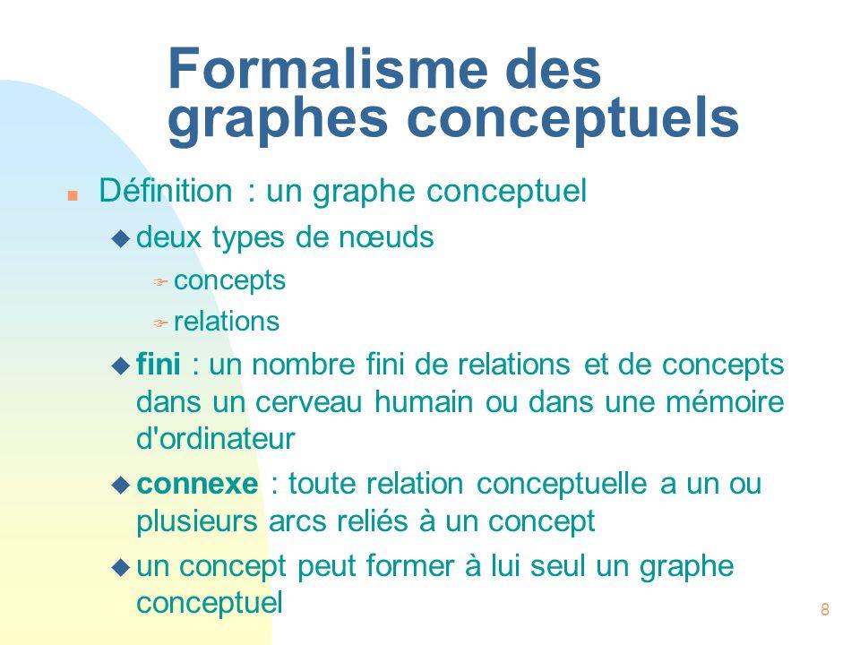 8 Formalisme des graphes conceptuels n Définition : un graphe conceptuel u deux types de nœuds F concepts F relations u fini : un nombre fini de relat