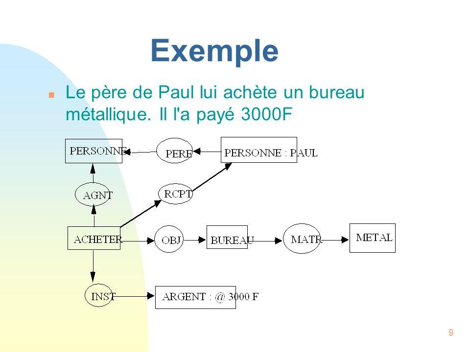 20 Les relations conceptuelles(2) n instrument u (INST) relie [ENTITE] à [ACTION] dans laquelle l entité est impliquée de manière causale.