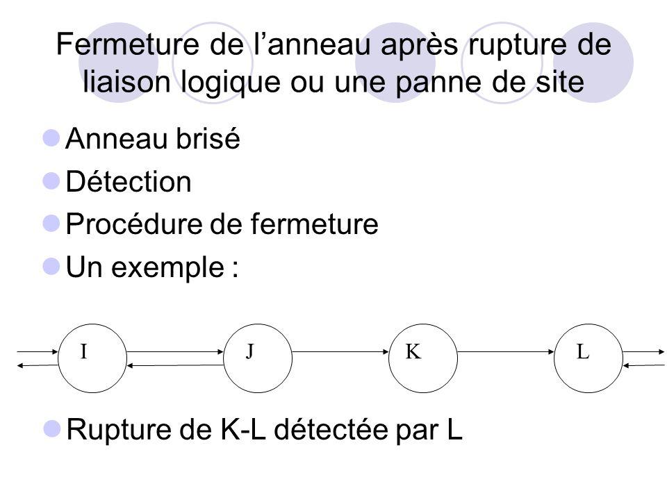 Fermeture de lanneau après rupture de liaison logique ou une panne de site Anneau brisé Détection Procédure de fermeture Un exemple : Rupture de K-L d