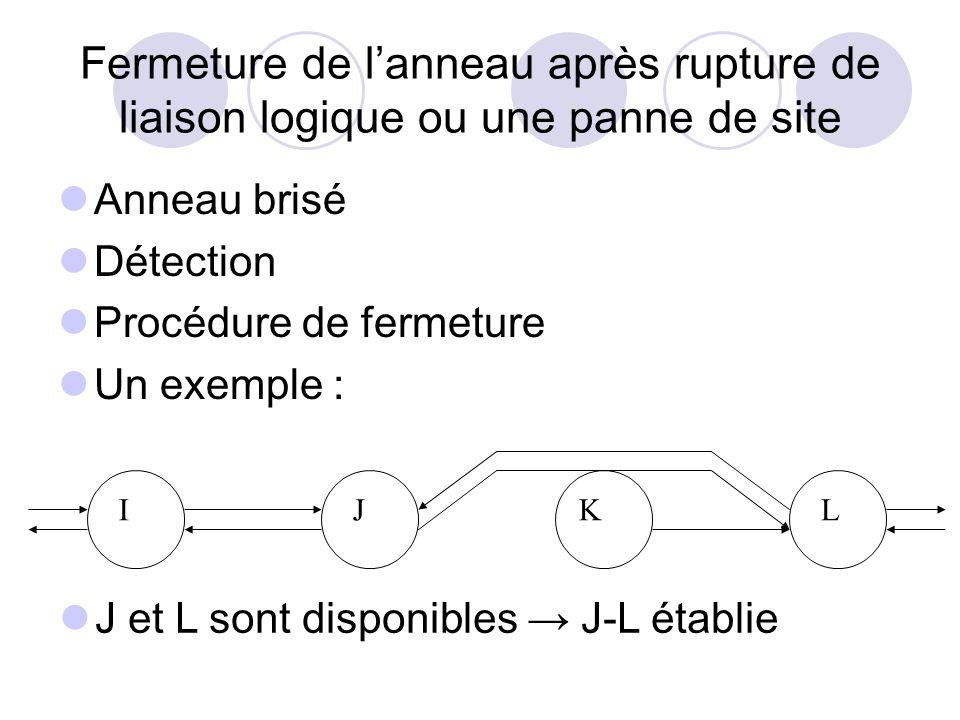 Fermeture de lanneau après rupture de liaison logique ou une panne de site Anneau brisé Détection Procédure de fermeture Un exemple : J et L sont disp