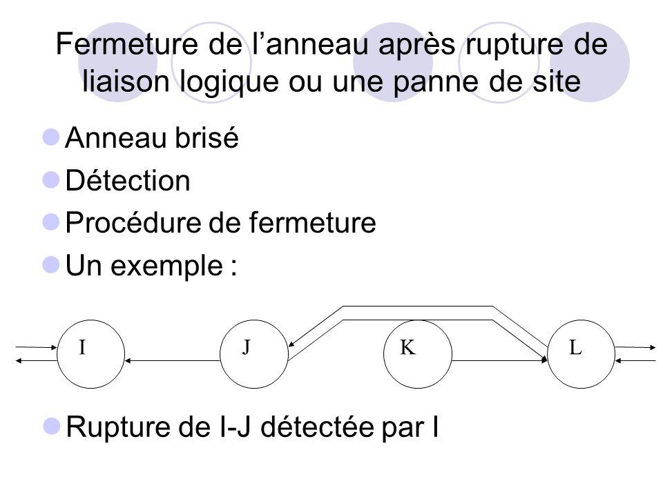 Fermeture de lanneau après rupture de liaison logique ou une panne de site Anneau brisé Détection Procédure de fermeture Un exemple : Rupture de I-J d