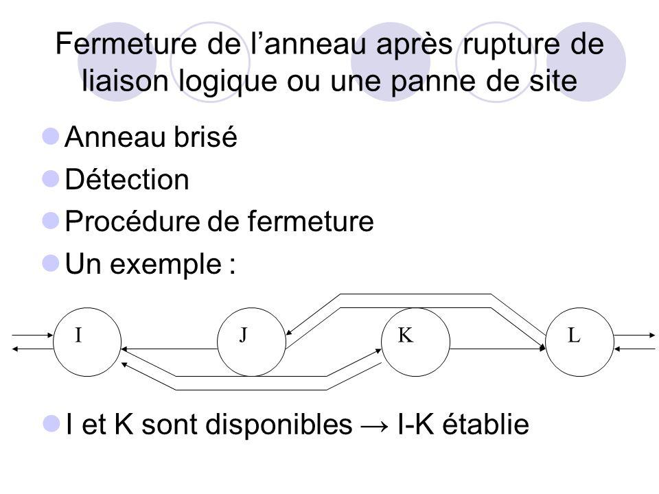 Fermeture de lanneau après rupture de liaison logique ou une panne de site Anneau brisé Détection Procédure de fermeture Un exemple : I et K sont disp