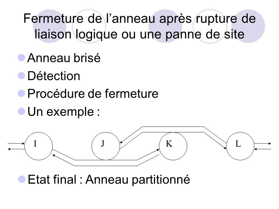 Fermeture de lanneau après rupture de liaison logique ou une panne de site Anneau brisé Détection Procédure de fermeture Un exemple : Etat final : Ann