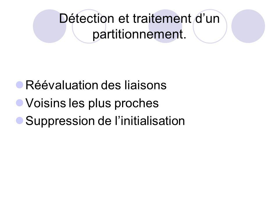 Détection et traitement dun partitionnement. Réévaluation des liaisons Voisins les plus proches Suppression de linitialisation
