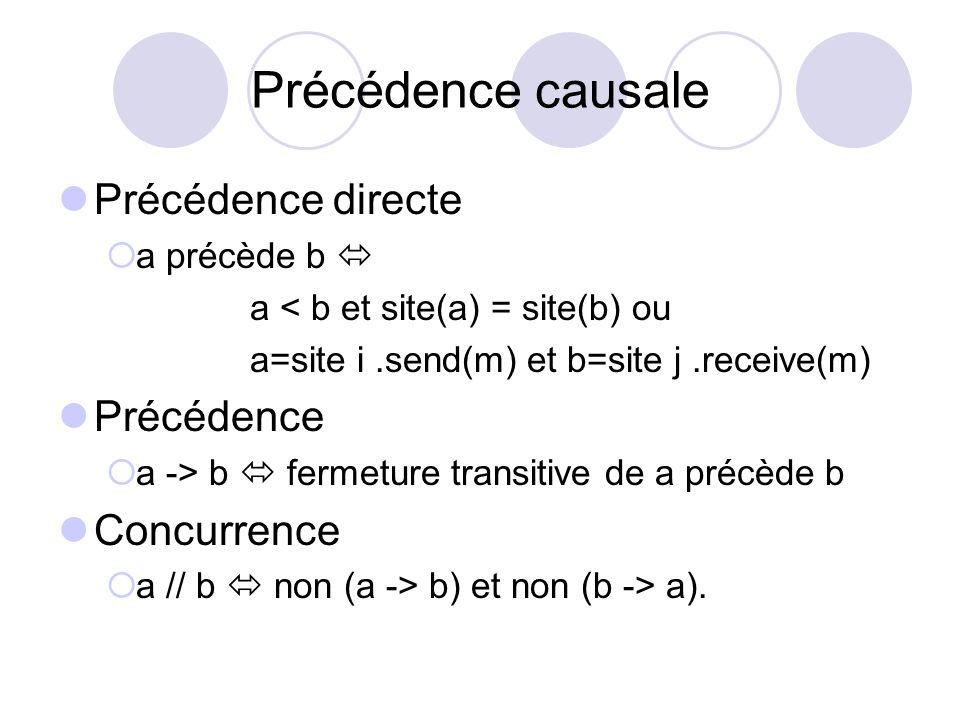 Précédence causale Précédence directe a précède b a < b et site(a) = site(b) ou a=site i.send(m) et b=site j.receive(m) Précédence a -> b fermeture tr