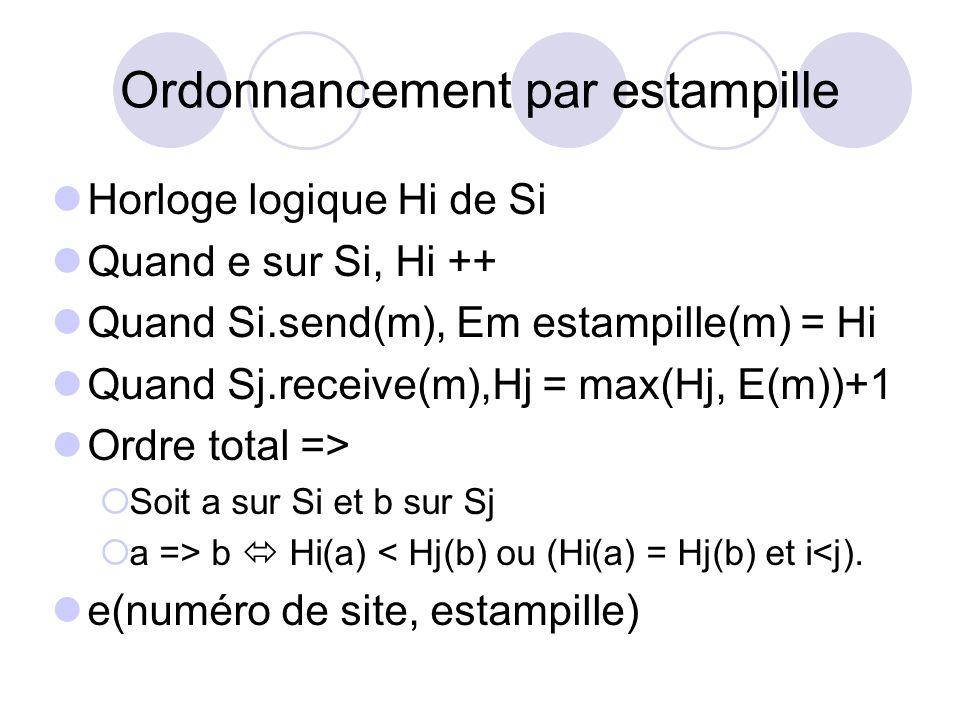 Ordonnancement par estampille Horloge logique Hi de Si Quand e sur Si, Hi ++ Quand Si.send(m), Em estampille(m) = Hi Quand Sj.receive(m),Hj = max(Hj,