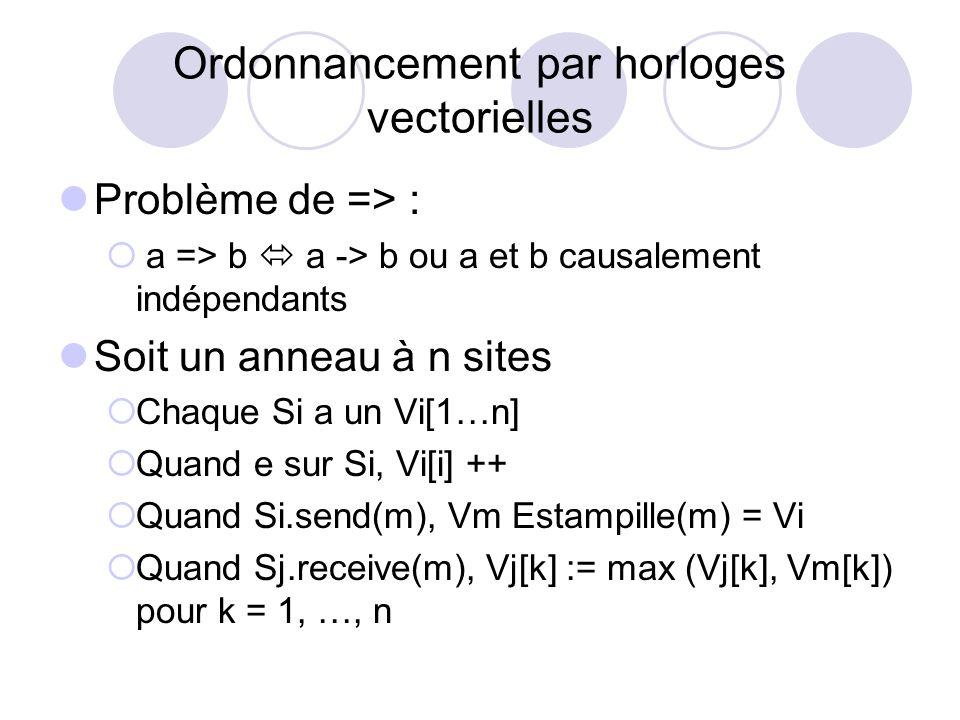 Ordonnancement par horloges vectorielles Problème de => : a => b a -> b ou a et b causalement indépendants Soit un anneau à n sites Chaque Si a un Vi[