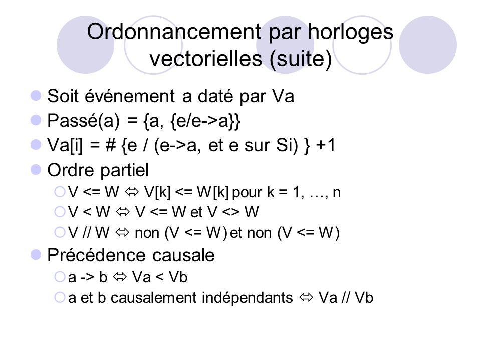 Ordonnancement par horloges vectorielles (suite) Soit événement a daté par Va Passé(a) = {a, {e/e->a}} Va[i] = # {e / (e->a, et e sur Si) } +1 Ordre p