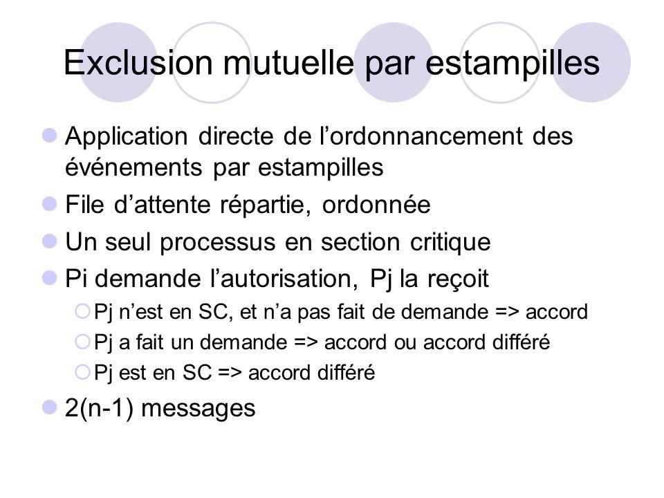 Exclusion mutuelle par estampilles Application directe de lordonnancement des événements par estampilles File dattente répartie, ordonnée Un seul proc