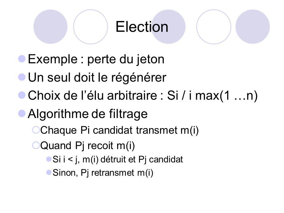 Election Exemple : perte du jeton Un seul doit le régénérer Choix de lélu arbitraire : Si / i max(1 …n) Algorithme de filtrage Chaque Pi candidat tran