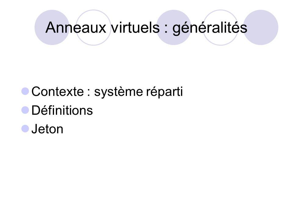 Anneaux virtuels : généralités Contexte : système réparti Définitions Jeton