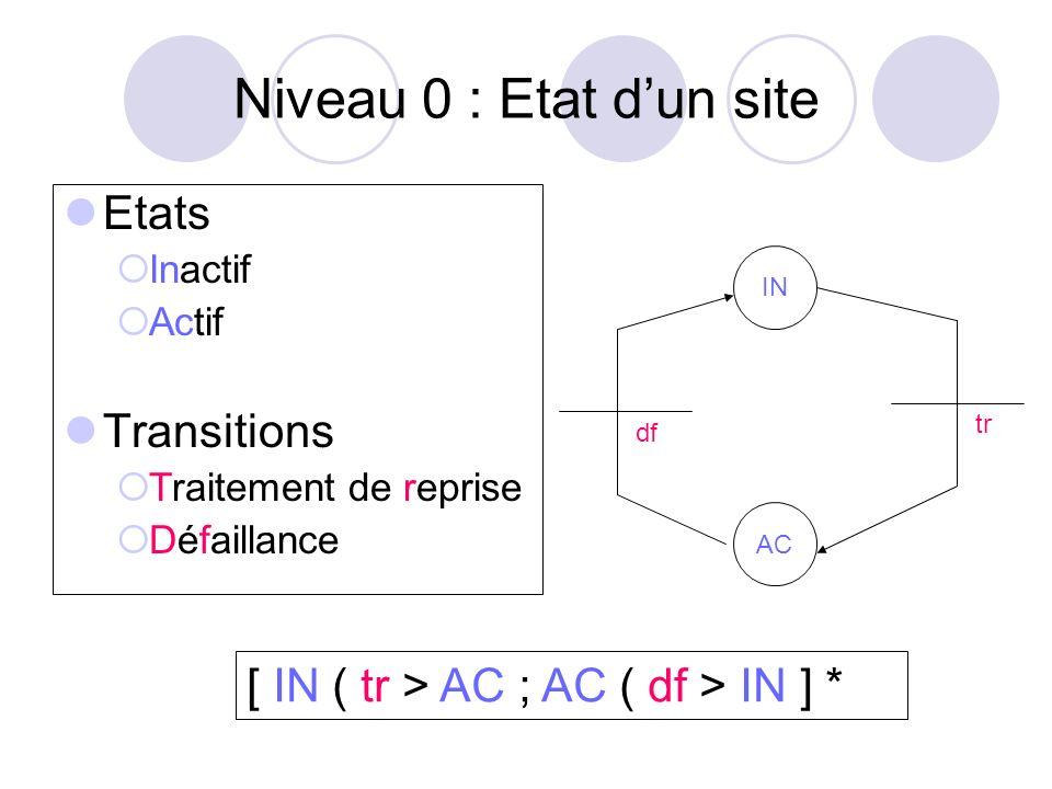 Niveau 0 : Etat dun site Etats Inactif Actif Transitions Traitement de reprise Défaillance IN AC df tr [ IN ( tr > AC ; AC ( df > IN ] *